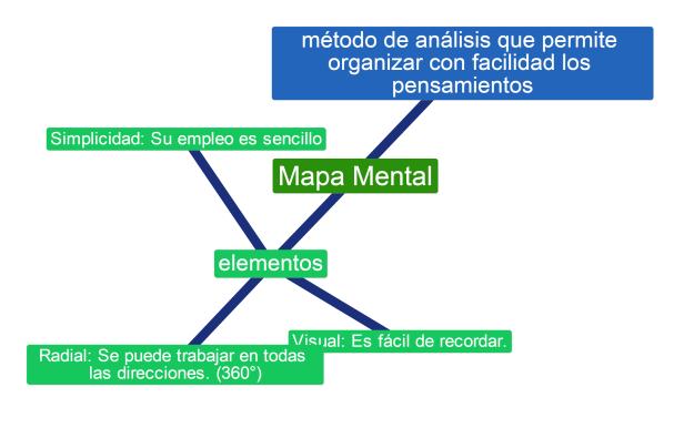 mapa mental ng
